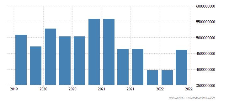 algeria 10_insured export credit exposures short term bu wb data