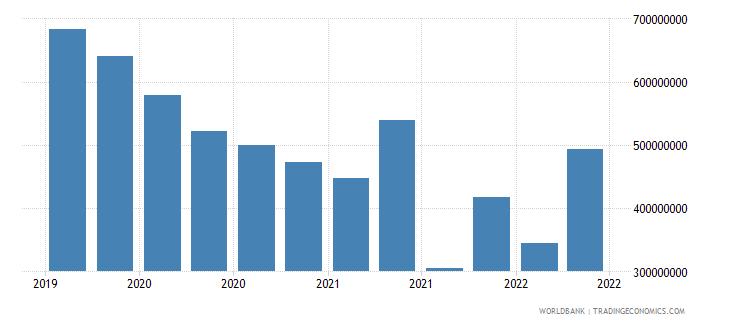 algeria 12_liabilities to bis banks cons  short term wb data