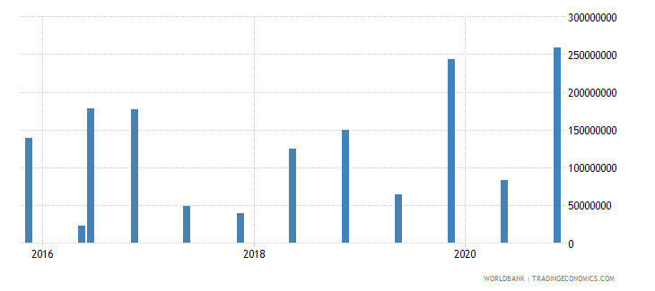 algeria 14_debt securities held by nonresidents wb data