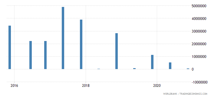 algeria 15_debt securities held by nonresidents total short term wb data