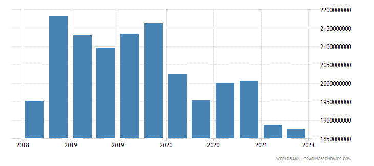 algeria 22_liabilities to bis banks locational total wb data