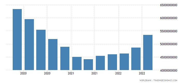 algeria 24_international reserves excluding gold wb data