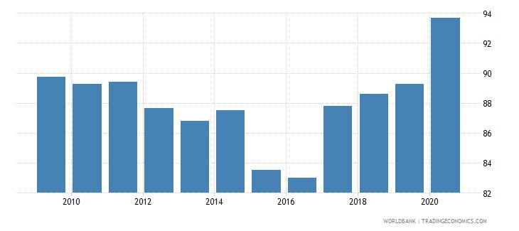 algeria 5 bank asset concentration wb data
