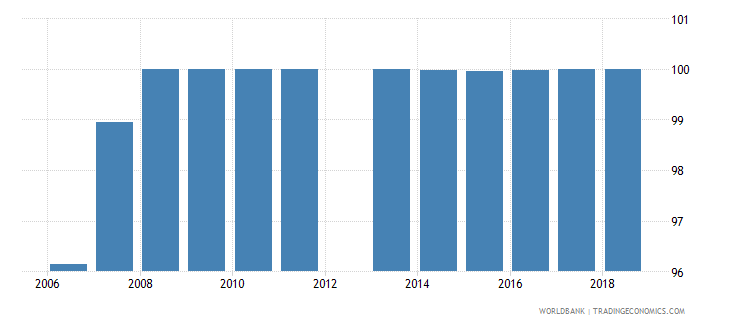 algeria adjusted net intake rate to grade 1 of primary education male percent wb data
