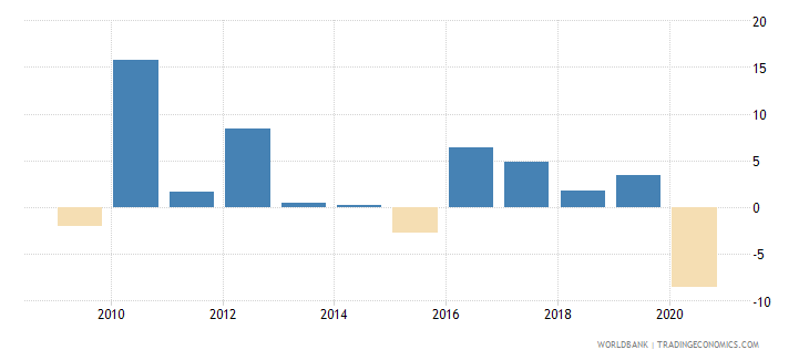 algeria adjusted net national income annual percent growth wb data