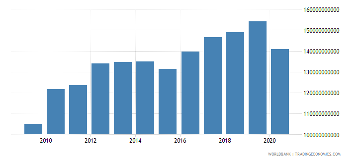 algeria adjusted net national income constant 2000 us dollar wb data