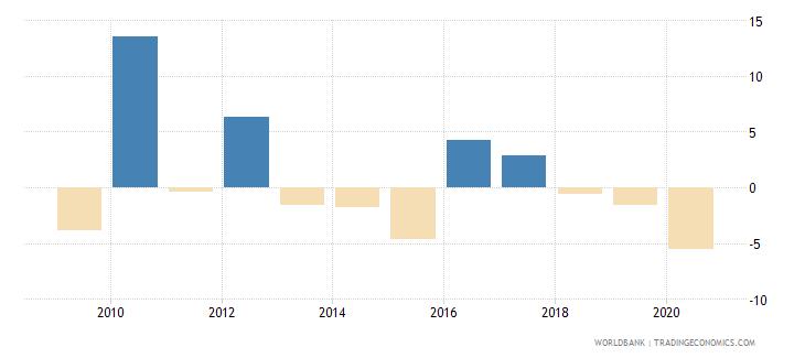 algeria adjusted net national income per capita annual percent growth wb data