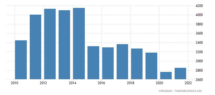 algeria adjusted net national income per capita current us$ wb data