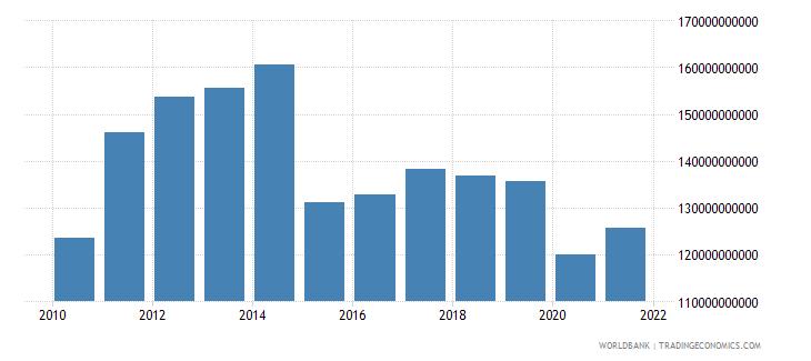 algeria adjusted net national income us dollar wb data
