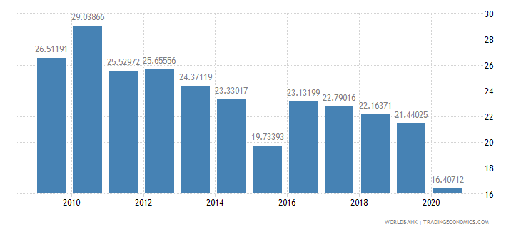 algeria adjusted net savings excluding particulate emission damage percent of gni wb data