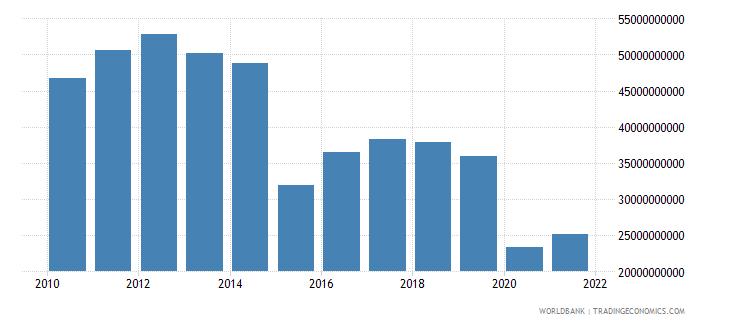 algeria adjusted net savings excluding particulate emission damage us dollar wb data