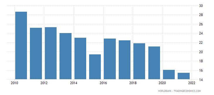 algeria adjusted net savings including particulate emission damage percent of gni wb data