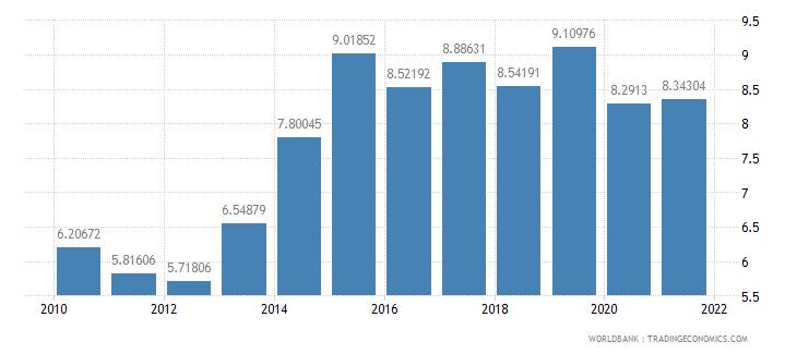 algeria adjusted savings consumption of fixed capital percent of gni wb data