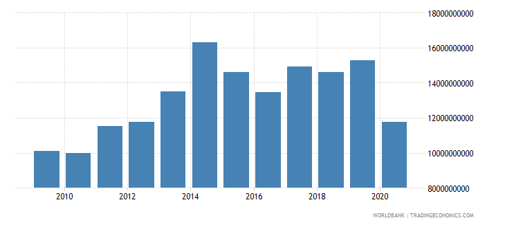 algeria adjusted savings consumption of fixed capital us dollar wb data