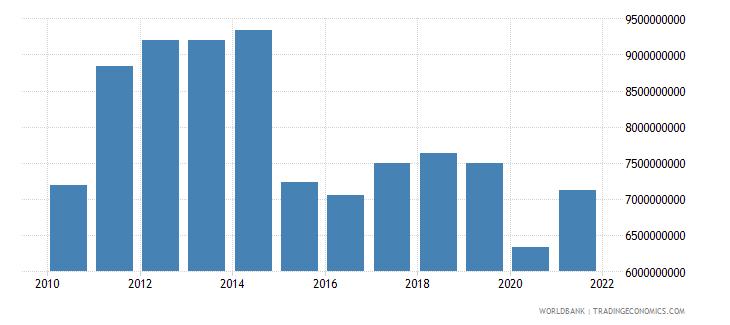 algeria adjusted savings education expenditure us dollar wb data