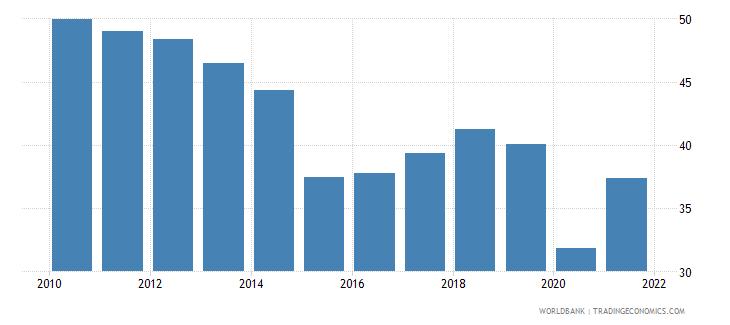 algeria adjusted savings gross savings percent of gni wb data