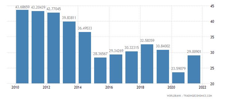 algeria adjusted savings net national savings percent of gni wb data
