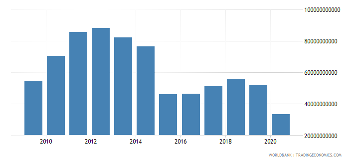 algeria adjusted savings net national savings us dollar wb data