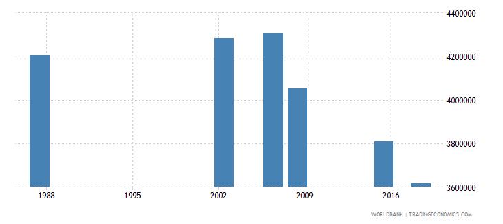 algeria adult illiterate population 15 years female number wb data