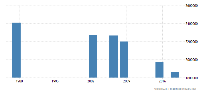 algeria adult illiterate population 15 years male number wb data