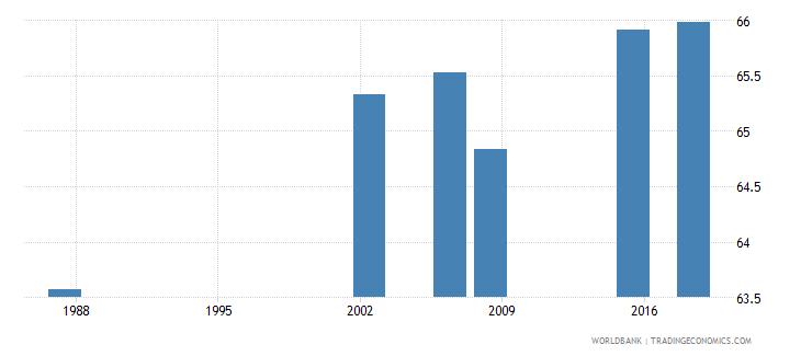 algeria adult illiterate population 15 years percent female wb data