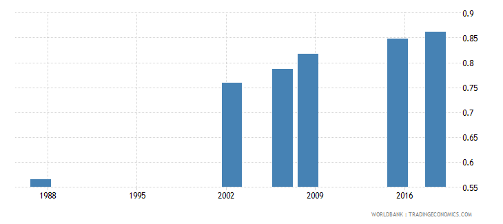 algeria adult literacy rate population 15 years gender parity index gpi wb data