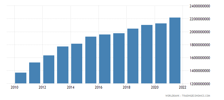 algeria agriculture value added constant 2000 us dollar wb data