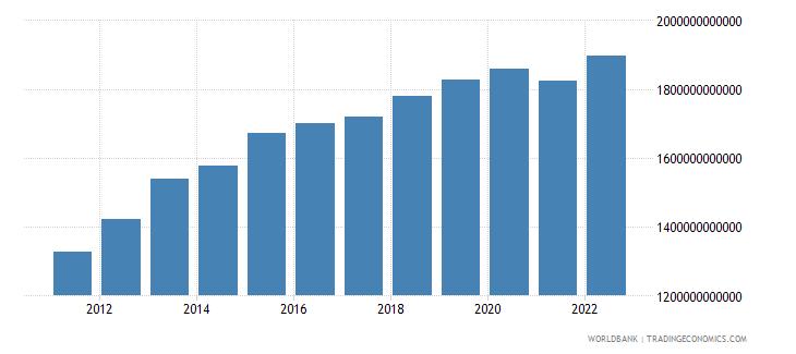 algeria agriculture value added constant lcu wb data