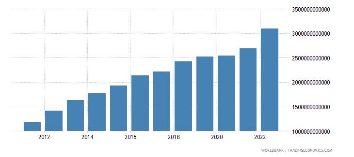 algeria agriculture value added current lcu wb data