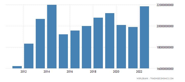 algeria agriculture value added us dollar wb data