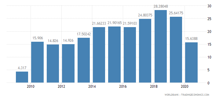 algeria air transport freight million ton km wb data