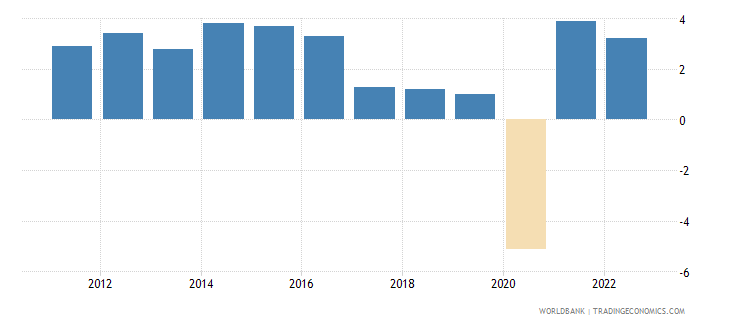 algeria annual percentage growth rate of gdp at market prices based on constant 2010 us dollars  wb data