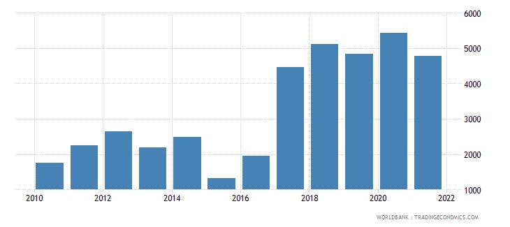algeria aquaculture production metric tons wb data
