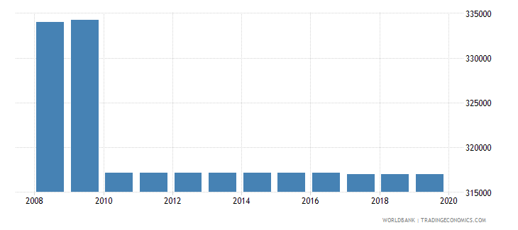 algeria armed forces personnel total wb data