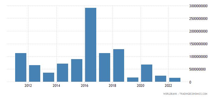 algeria arms imports constant 1990 us dollar wb data