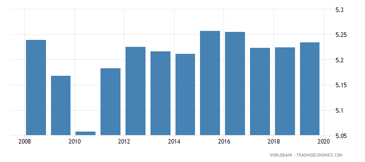 algeria bank branches per 100000 adults wb data