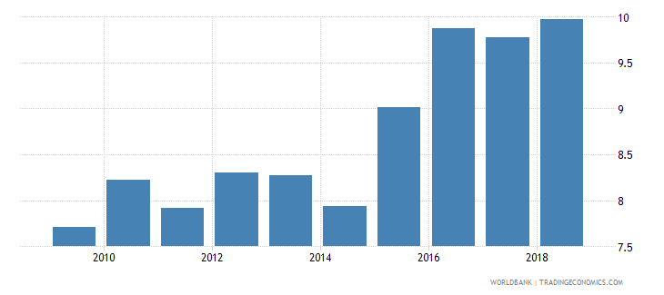 algeria bank capital to assets ratio percent wb data