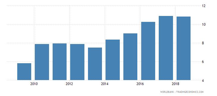 algeria bank capital to total assets percent wb data