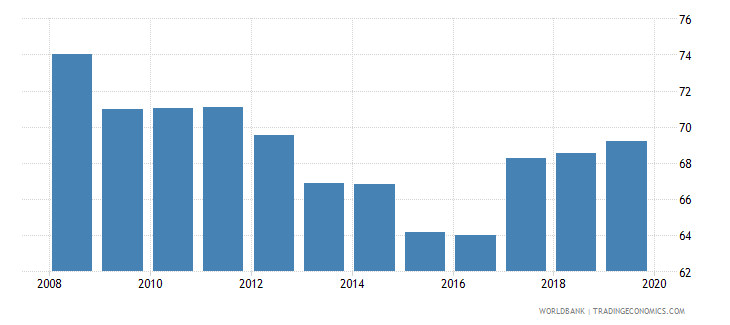 algeria bank concentration percent wb data