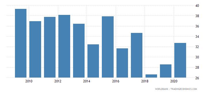 algeria bank cost to income ratio percent wb data