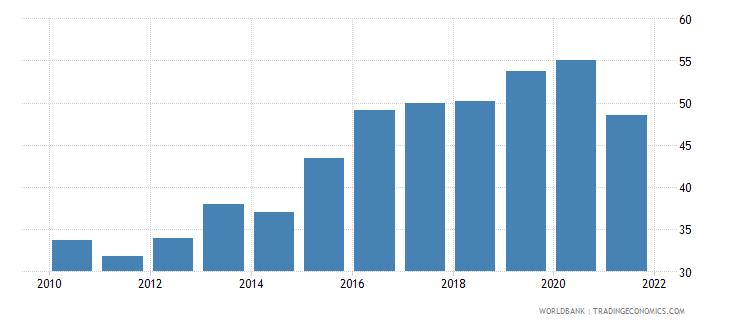 algeria bank credit to bank deposits percent wb data