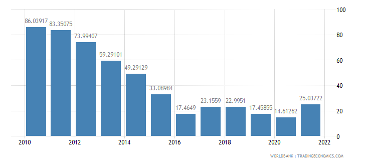 algeria bank liquid reserves to bank assets ratio percent wb data