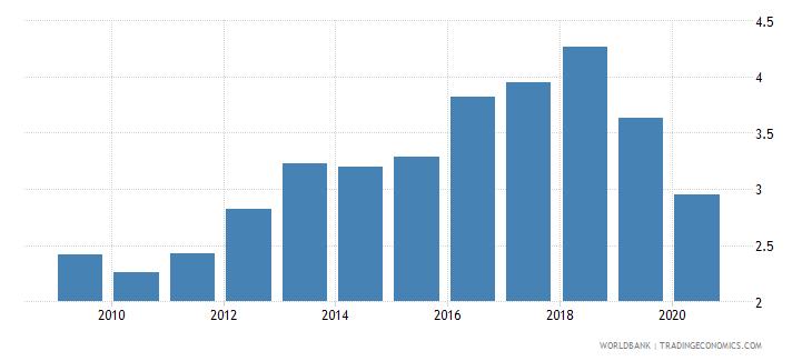 algeria bank net interest margin percent wb data