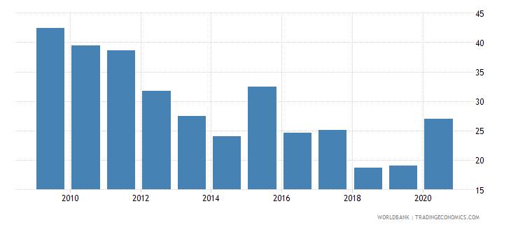 algeria bank noninterest income to total income percent wb data