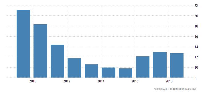algeria bank nonperforming loans to gross loans percent wb data