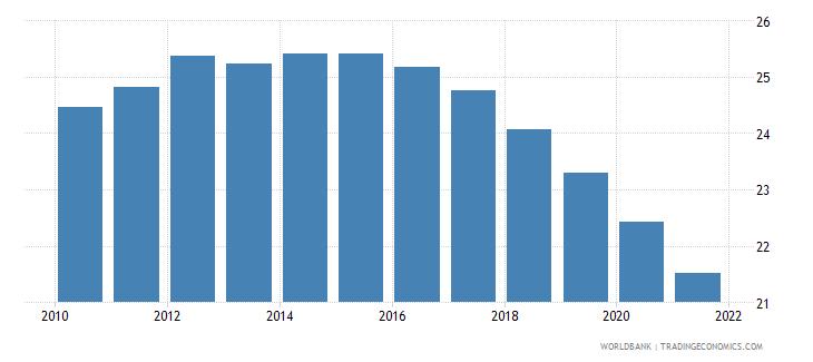algeria birth rate crude per 1 000 people wb data
