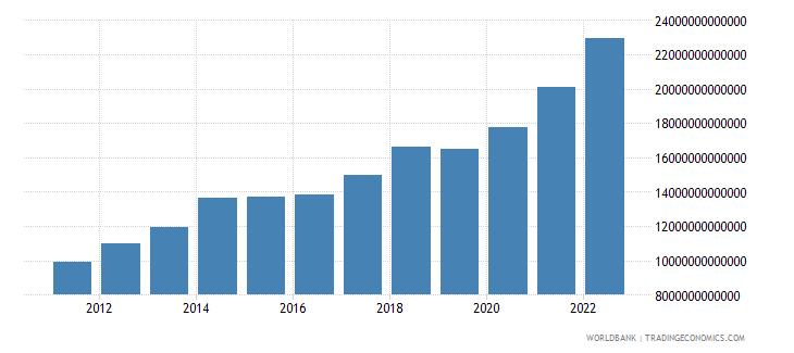 algeria broad money current lcu wb data