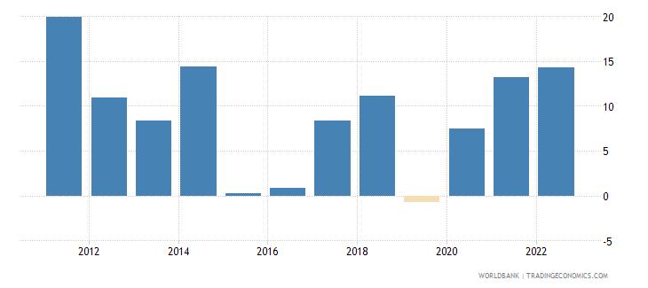 algeria broad money growth annual percent wb data
