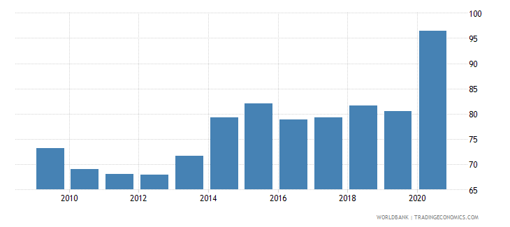 algeria broad money percent of gdp wb data