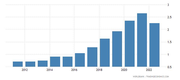 algeria broad money to total reserves ratio wb data